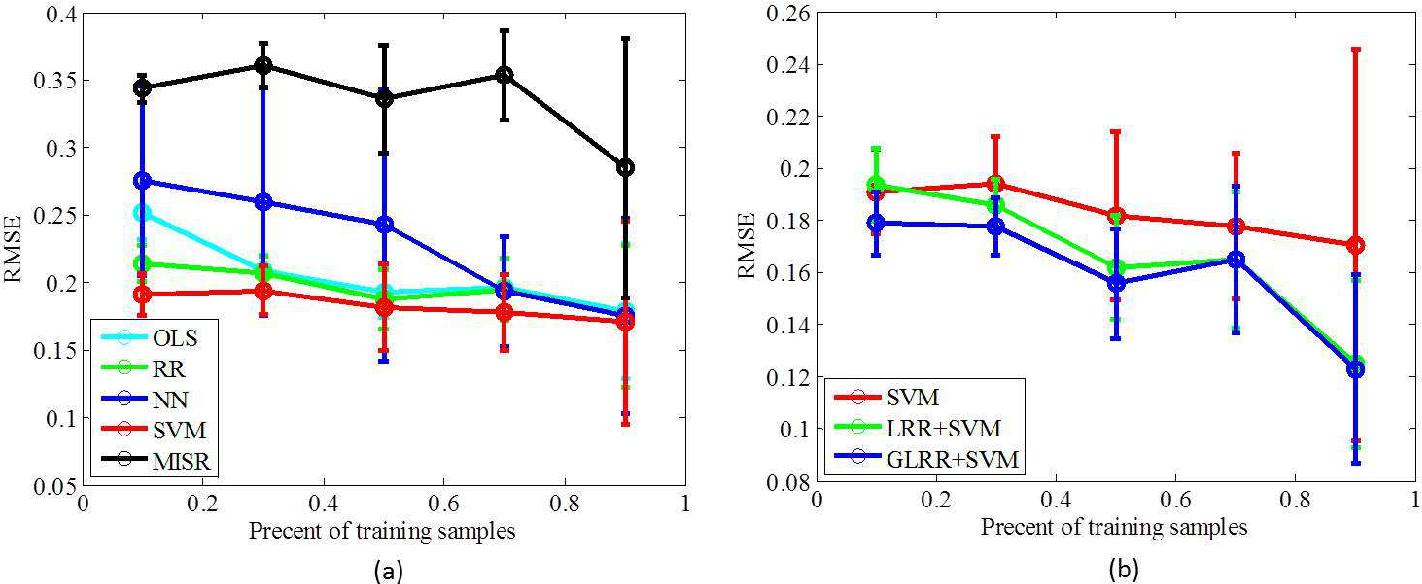Figure 4 for Graph Regularized Low Rank Representation for Aerosol Optical Depth Retrieval