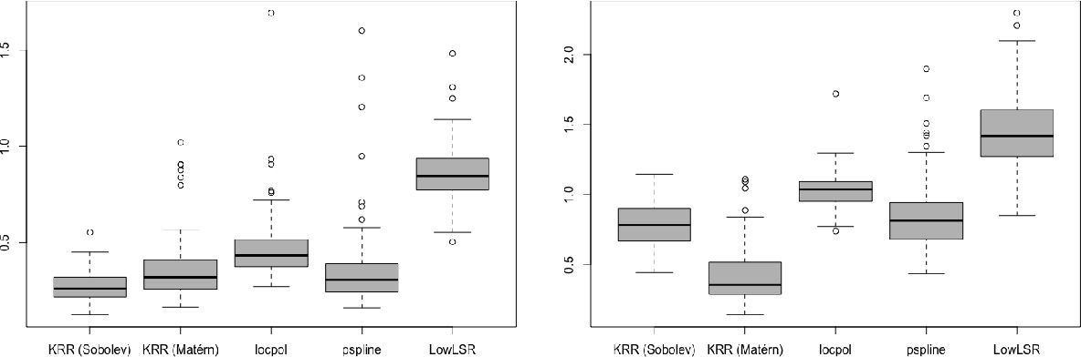 Figure 1 for Non-asymptotic Analysis in Kernel Ridge Regression