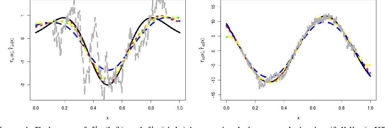 Figure 4 for Non-asymptotic Analysis in Kernel Ridge Regression