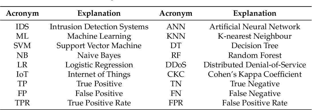 Figure 1 for An Experimental Analysis of Attack Classification Using Machine Learning in IoT Networks