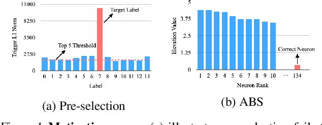 Figure 1 for Backdoor Scanning for Deep Neural Networks through K-Arm Optimization