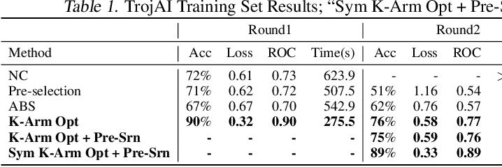 Figure 2 for Backdoor Scanning for Deep Neural Networks through K-Arm Optimization