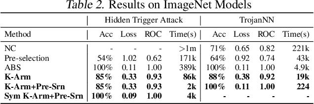 Figure 4 for Backdoor Scanning for Deep Neural Networks through K-Arm Optimization