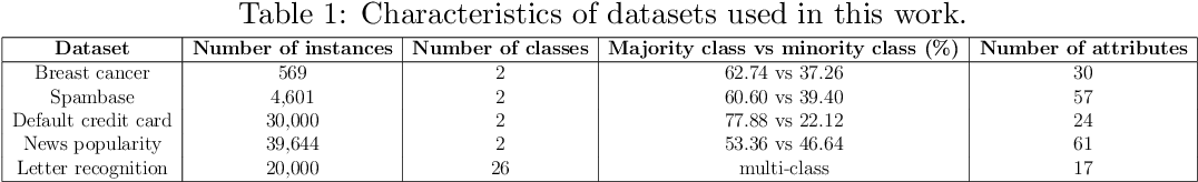 Figure 2 for Imputation of Missing Data with Class Imbalance using Conditional Generative Adversarial Networks