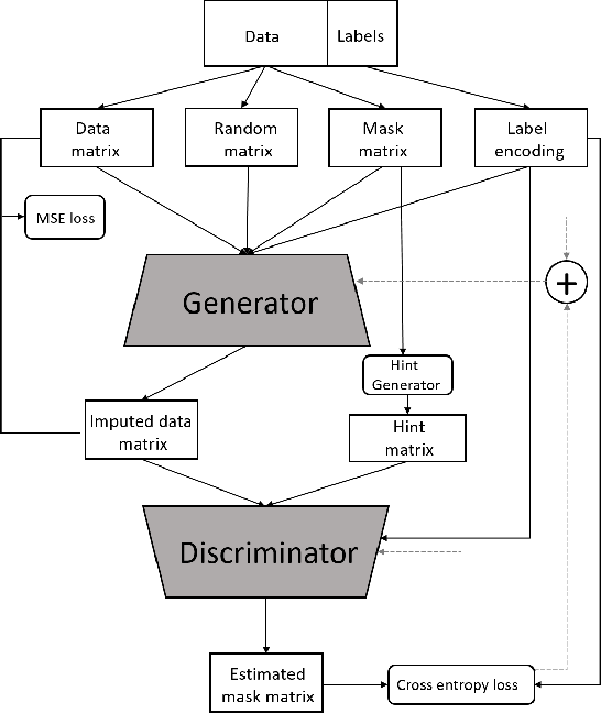 Figure 1 for Imputation of Missing Data with Class Imbalance using Conditional Generative Adversarial Networks