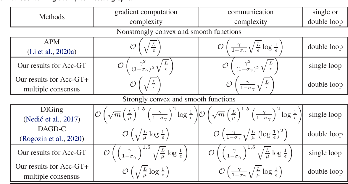 Figure 2 for Accelerated Gradient Tracking over Time-varying Graphs for Decentralized Optimization