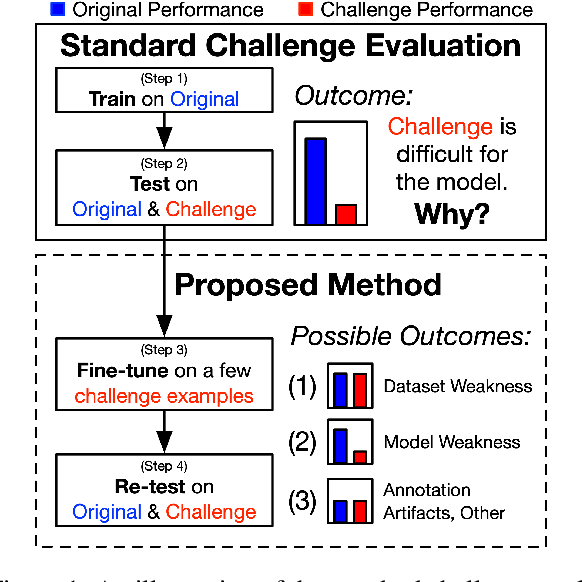 Figure 1 for Inoculation by Fine-Tuning: A Method for Analyzing Challenge Datasets