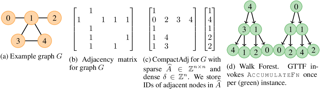 Figure 1 for Graph Traversal with Tensor Functionals: A Meta-Algorithm for Scalable Learning