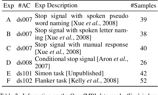 Figure 3 for Domain Independent SVM for Transfer Learning in Brain Decoding