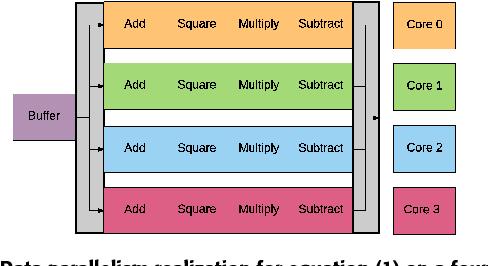Dataflow in MATLAB: Algorithm Acceleration Through Concurrency