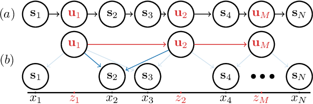 Figure 3 for Doubly Sparse Variational Gaussian Processes