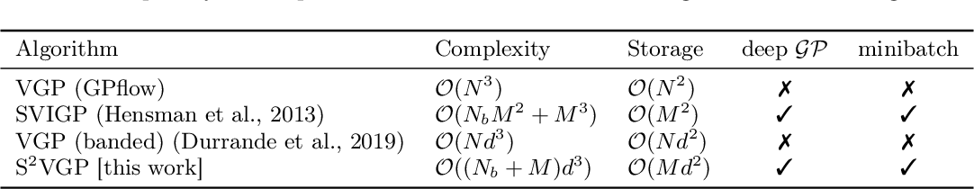 Figure 2 for Doubly Sparse Variational Gaussian Processes
