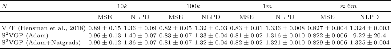 Figure 4 for Doubly Sparse Variational Gaussian Processes