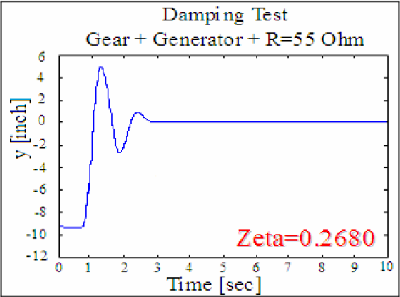 PDF] Energy Extraction from a Steady Flow Using Vortex Induced