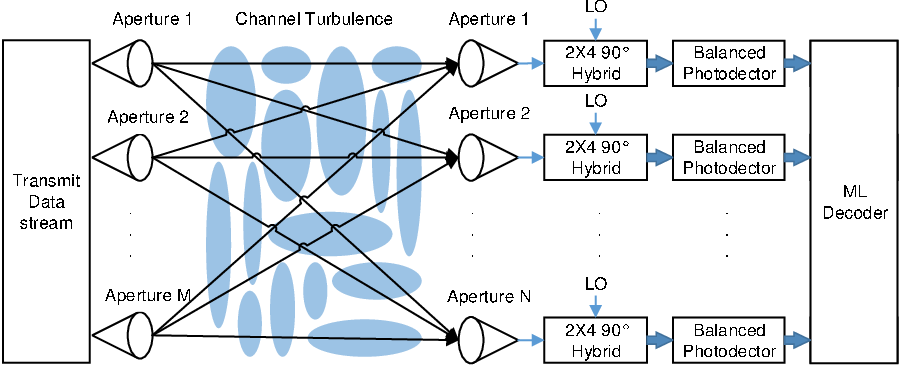Figure 1 for Asymptotic analysis of V-BLAST MIMO for coherent optical wireless communications in Gamma-Gamma turbulence