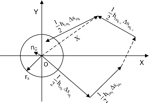 Figure 2 for Asymptotic analysis of V-BLAST MIMO for coherent optical wireless communications in Gamma-Gamma turbulence