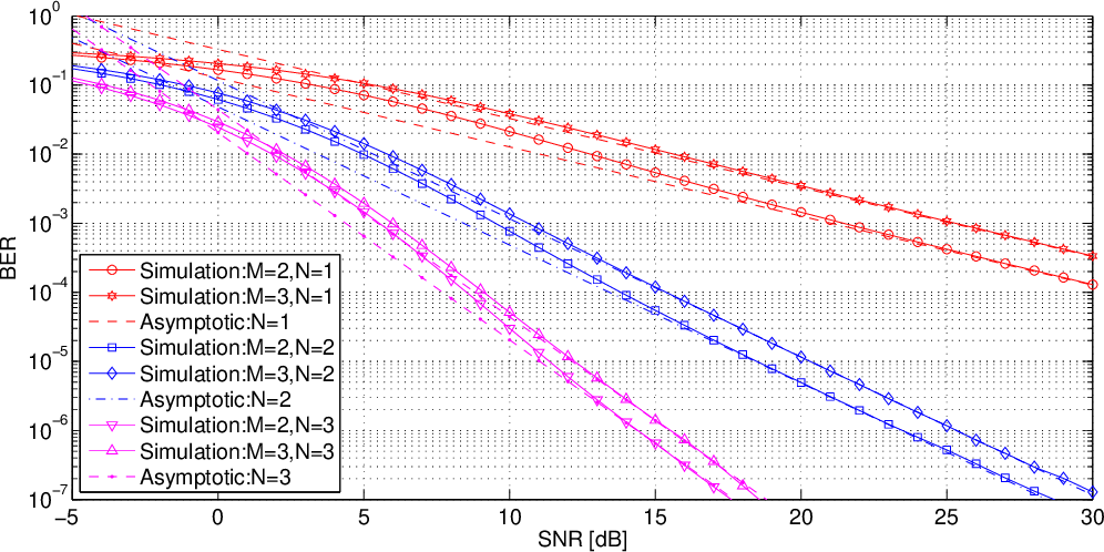 Figure 3 for Asymptotic analysis of V-BLAST MIMO for coherent optical wireless communications in Gamma-Gamma turbulence