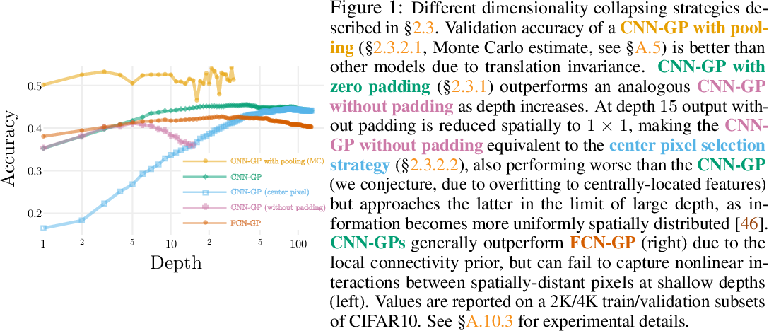 Figure 1 for Bayesian Convolutional Neural Networks with Many Channels are Gaussian Processes