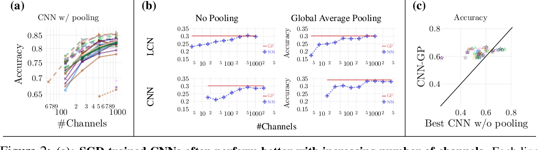 Figure 3 for Bayesian Convolutional Neural Networks with Many Channels are Gaussian Processes