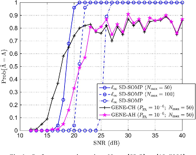 Figure 2 for Self-Dictionary Sparse Regression for Hyperspectral Unmixing: Greedy Pursuit and Pure Pixel Search are Related