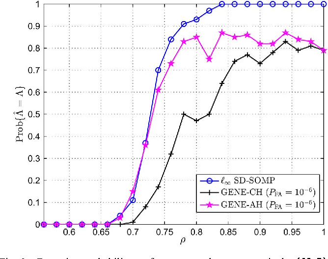 Figure 3 for Self-Dictionary Sparse Regression for Hyperspectral Unmixing: Greedy Pursuit and Pure Pixel Search are Related
