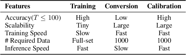 Figure 1 for A Free Lunch From ANN: Towards Efficient, Accurate Spiking Neural Networks Calibration