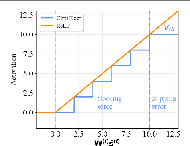 Figure 2 for A Free Lunch From ANN: Towards Efficient, Accurate Spiking Neural Networks Calibration
