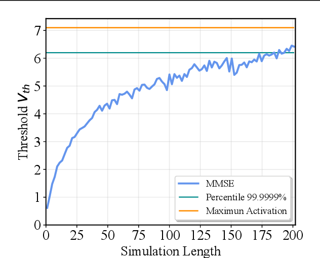 Figure 3 for A Free Lunch From ANN: Towards Efficient, Accurate Spiking Neural Networks Calibration