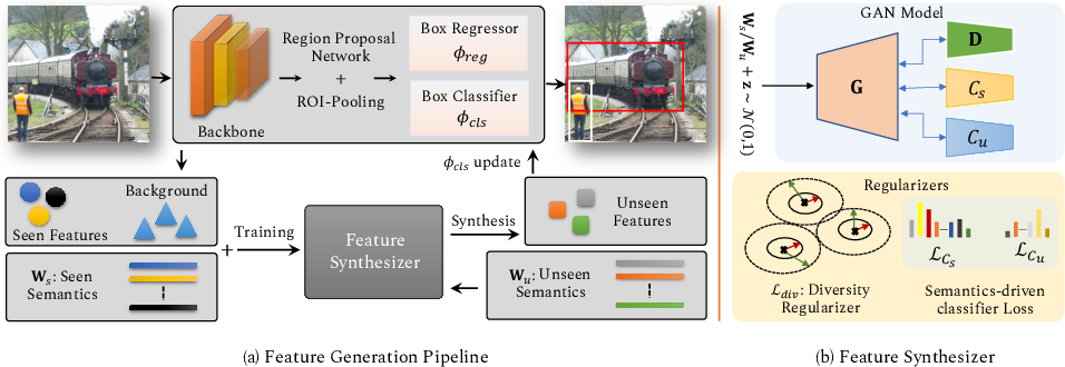 Figure 1 for Synthesizing the Unseen for Zero-shot Object Detection