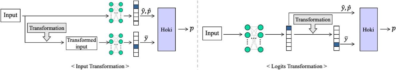 Figure 3 for Confidence Calibration with Bounded Error Using Transformations