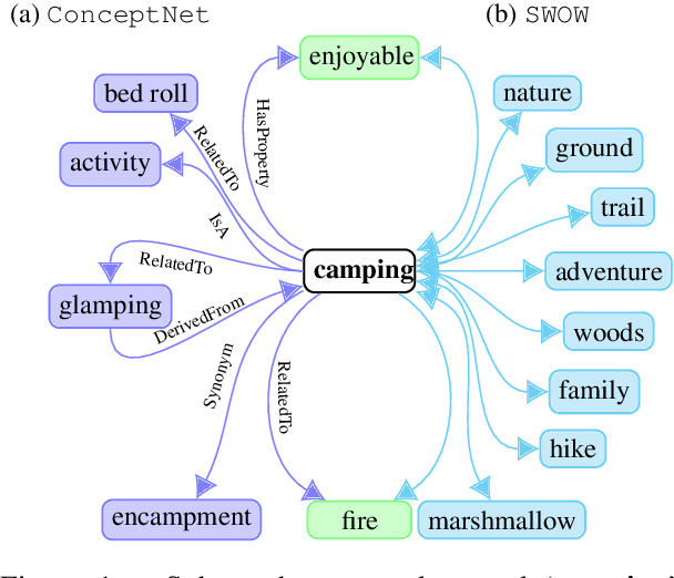 Figure 1 for Commonsense Knowledge in Word Associations and ConceptNet