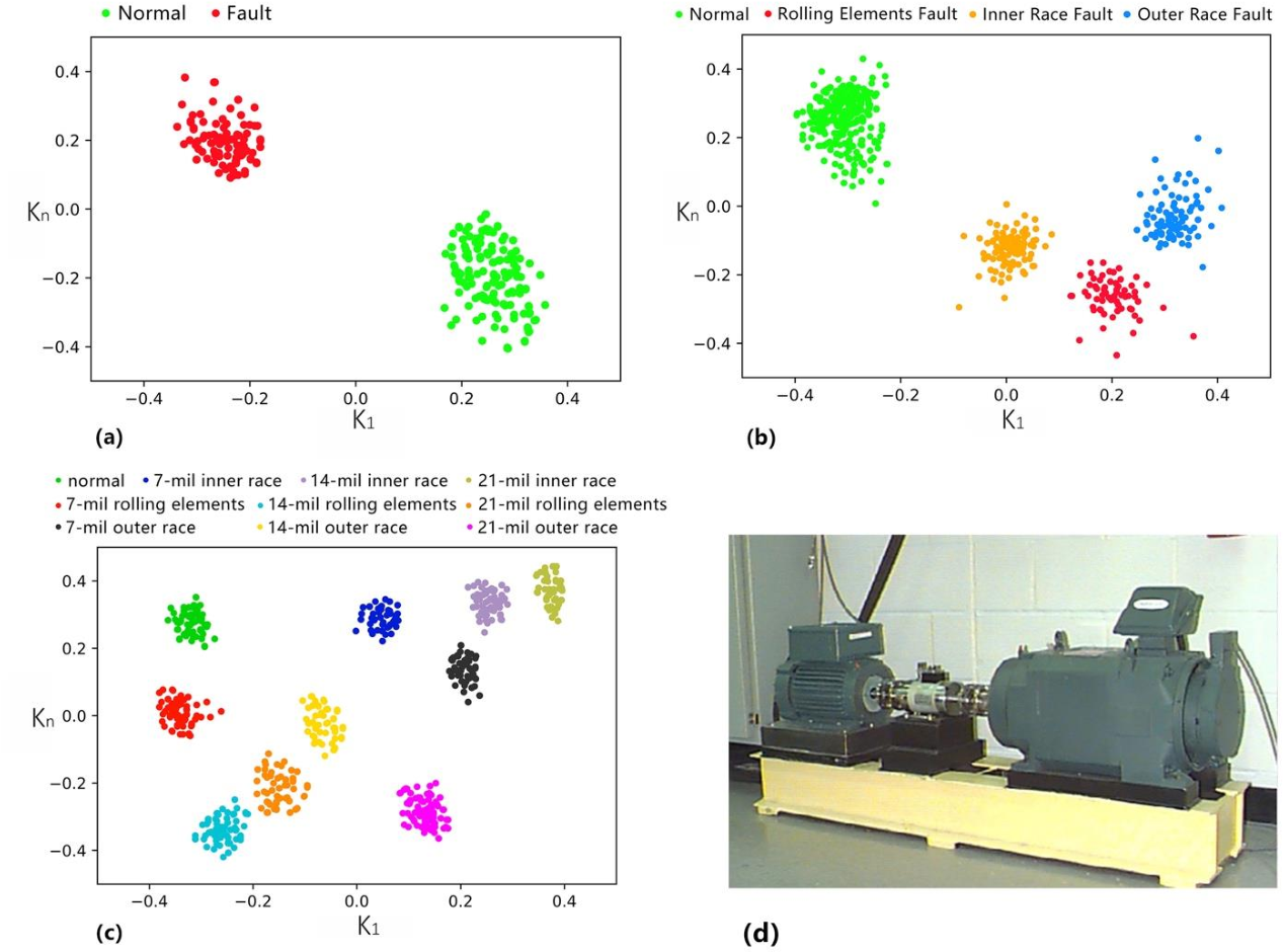 Figure 1 for Artificial Intelligent Diagnosis and Monitoring in Manufacturing