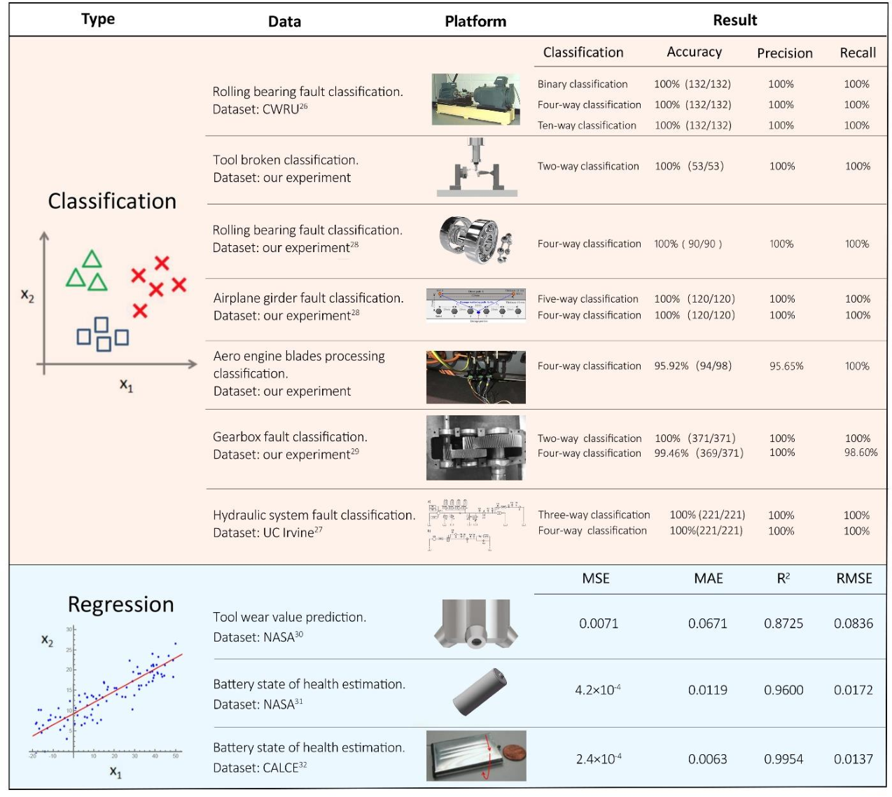 Figure 2 for Artificial Intelligent Diagnosis and Monitoring in Manufacturing