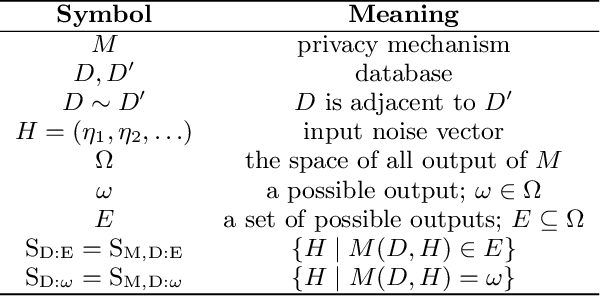 Figure 1 for Free Gap Information from the Differentially Private Sparse Vector and Noisy Max Mechanisms