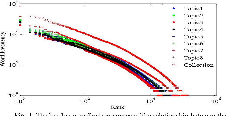 Figure 2 for Existence of Hierarchies and Human's Pursuit of Top Hierarchy Lead to Power Law