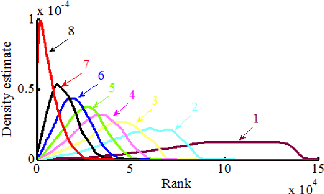 Figure 3 for Existence of Hierarchies and Human's Pursuit of Top Hierarchy Lead to Power Law