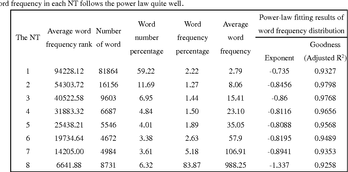 Figure 4 for Existence of Hierarchies and Human's Pursuit of Top Hierarchy Lead to Power Law