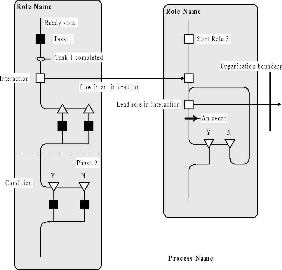 Modelling Engineering Design Processes With Role Activity Diagrams Figure 3