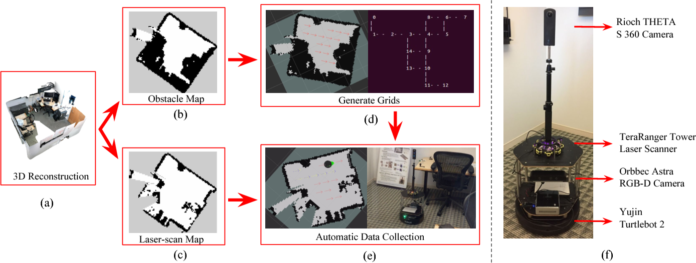 Figure 3 for The AdobeIndoorNav Dataset: Towards Deep Reinforcement Learning based Real-world Indoor Robot Visual Navigation