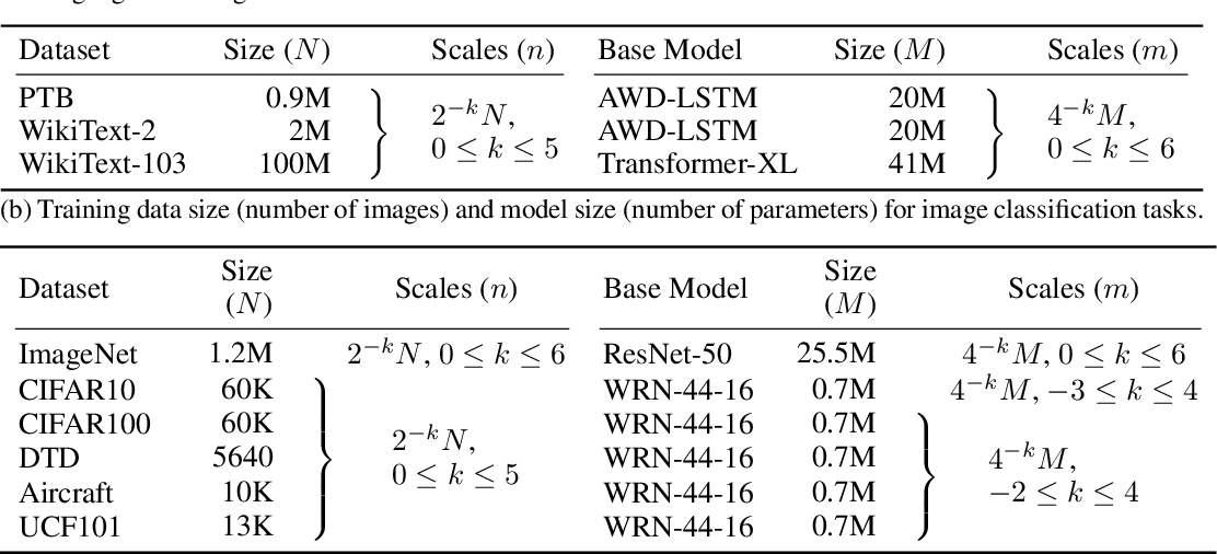 Figure 1 for A Constructive Prediction of the Generalization Error Across Scales