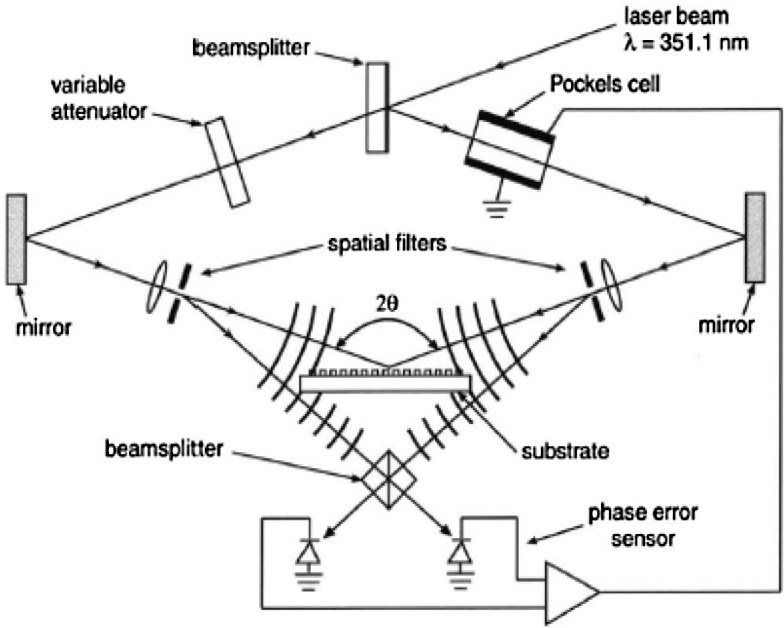 Strategic Analysis Of Innovative Laser Interference Lithography