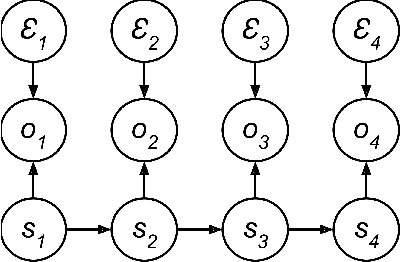 Figure 1 for Supervised Learning for Dynamical System Learning