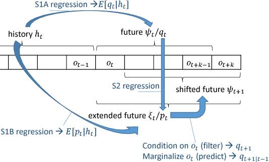 Figure 3 for Supervised Learning for Dynamical System Learning