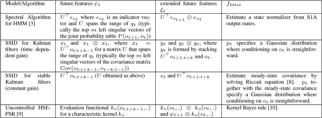 Figure 2 for Supervised Learning for Dynamical System Learning