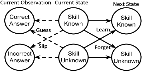 Figure 4 for Supervised Learning for Dynamical System Learning