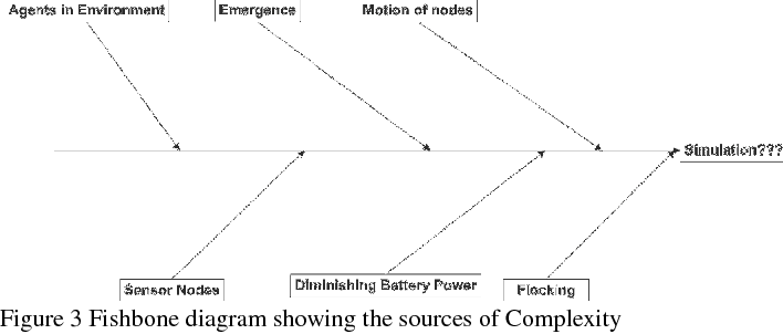 Figure 3 for A novel agent-based simulation framework for sensing in complex adaptive environments
