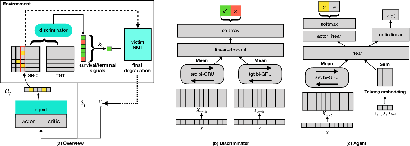 Figure 2 for A Reinforced Generation of Adversarial Samples for Neural Machine Translation