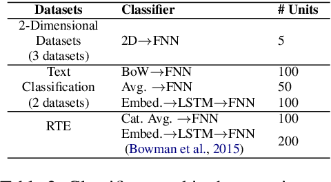 Figure 3 for Modelling Instance-Level Annotator Reliability for Natural Language Labelling Tasks