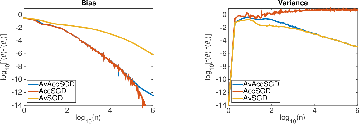 Figure 1 for Harder, Better, Faster, Stronger Convergence Rates for Least-Squares Regression