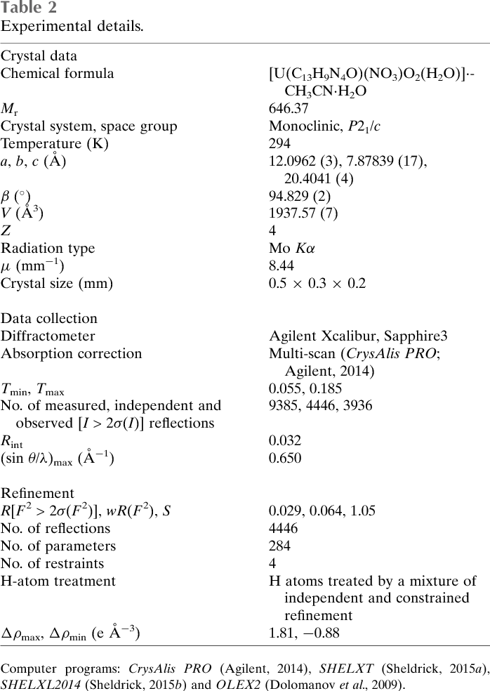 Table 2 from Crystal structure of aqua-(nitrato-κO)dioxido{2